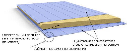 Структура сендвич панели