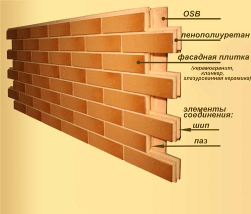 Структура термопанели