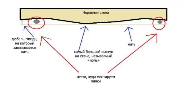 Схема установки ориентиров