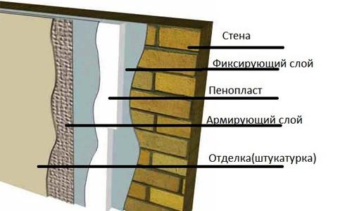 Схема отделки фасада с утеплением пенопластом