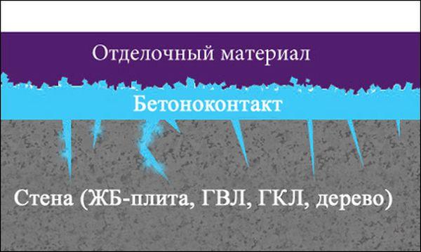 Грунтовка по бетону глубокого проникновения с частицами кварца заполняет открытые поры и образует шероховатый слой, обеспечивающий хороший сцепляющий эффект