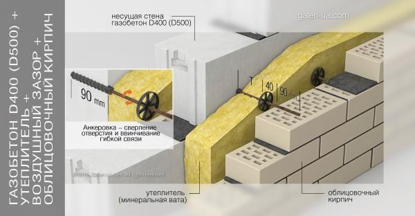 Облицовка кирпичом бетонной стены