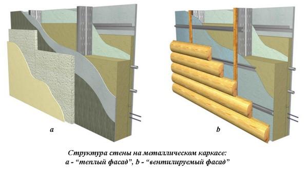Варианты монтажа отделочных материалов на каркас