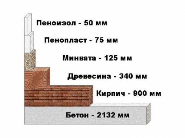 Сравнение теплоизоляционных свойств разных материалов