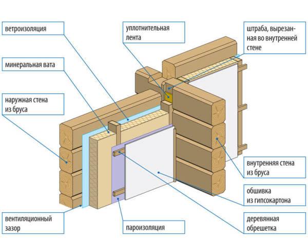 Схема внутренней обшивки с утеплением деревянных стен