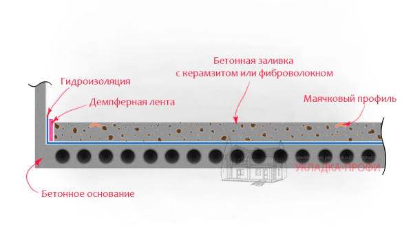 Заливка керамзитобетонной стяжки: схема