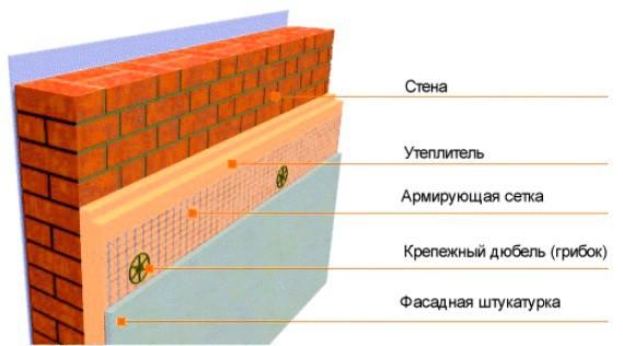 Структура нанесения на фасад