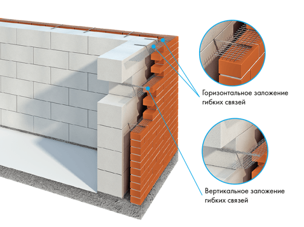 Схема облицовки блочной стены кирпичом
