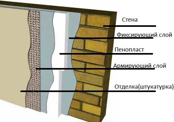 Штукатурка наружных стен своими руками по пенопласту