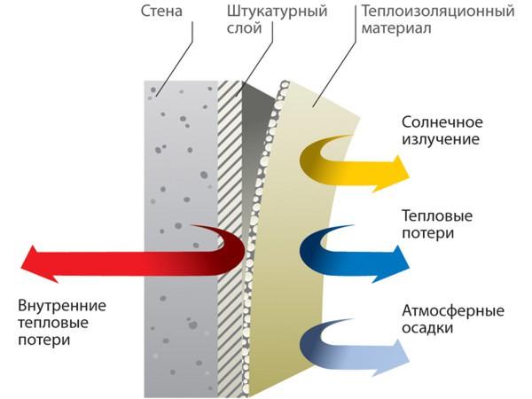 Использование теплоизоляционной штукатурки