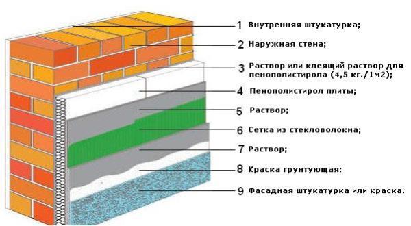 Схема проведения штукатурки