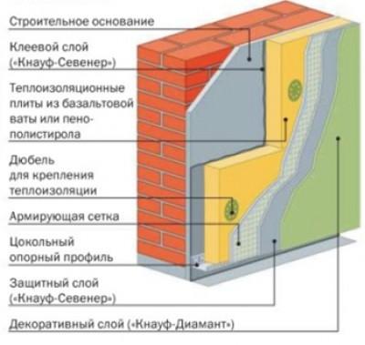 Схема штукатурной фасадной системы Теплая стена