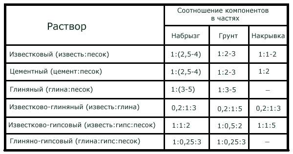 Таблица составов для штукатурки