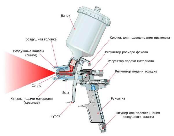 Устройство пистолета с пневматическим приводом