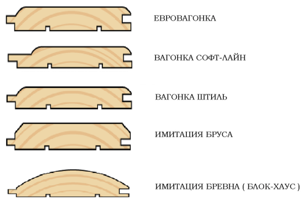 Виды профиля вагонки