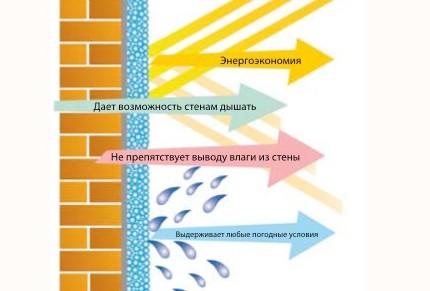 Функции теплоизоляционных красок