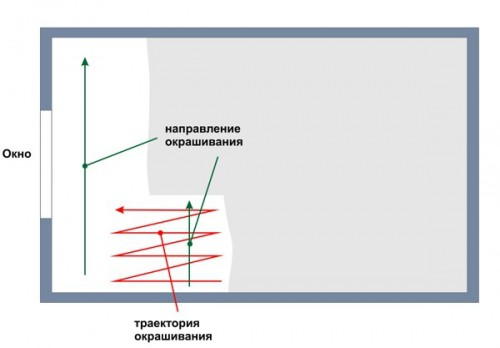 Схема окрашивания потолка