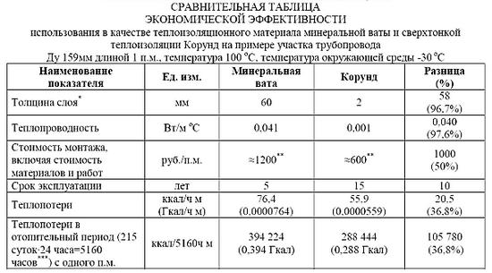 Теплоизоляционная краска корунд характеристики температура