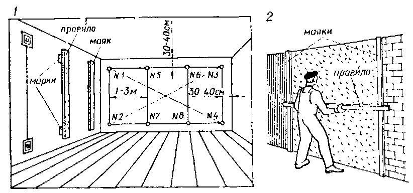 Схема установки маяков по стене