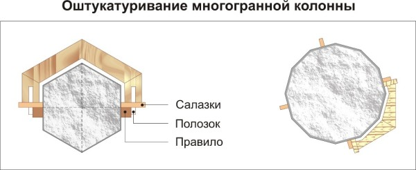 Шаблон для многогранной колонны
