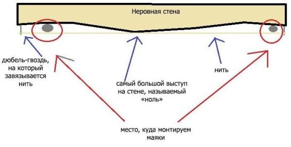 Схема установки маяков на фасаде