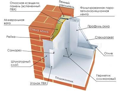 Схема звукоизоляции и утепления откосов