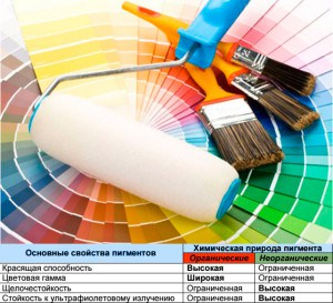 Выбор краски и инструментов для покраски здания