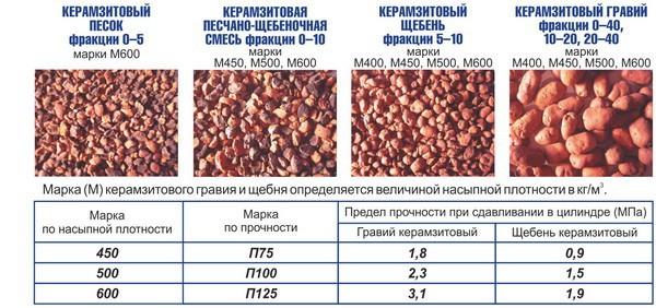 Характеристики по гранулам