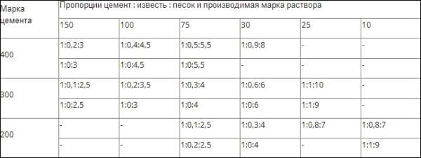 Пропорции добавки цемента