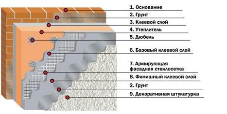 Схема нанесение штукатурки «Короед» при отделке фасада