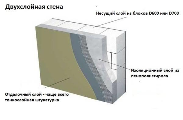 Схема штукатурки газобетонных стен с утеплением пенопластом