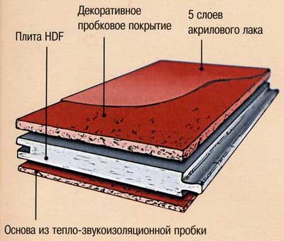 Схема теплоизоляции пола пробкой