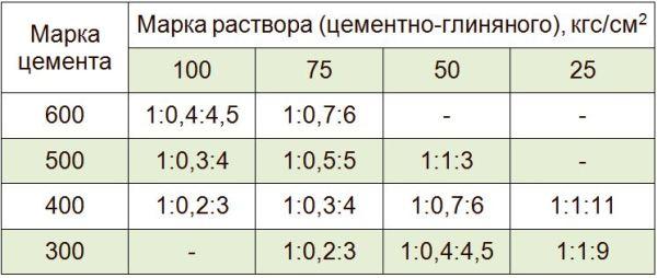 Таблица соотношения глины и цемента