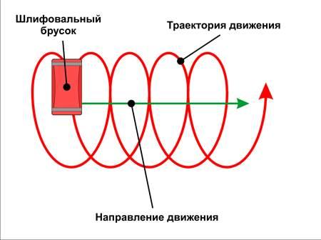 Перемещения инструмента по шлифуемой поверхности