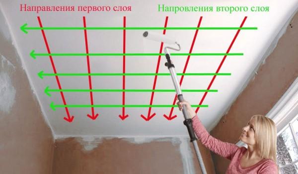 Схема нанесения покрытия на потолок