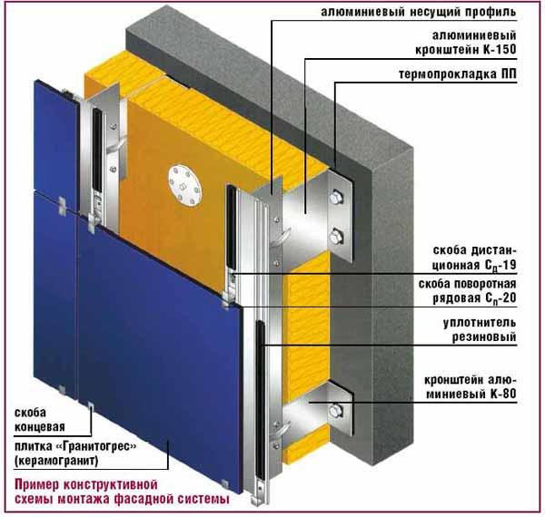 Схема устройства вентилируемого фасада дома