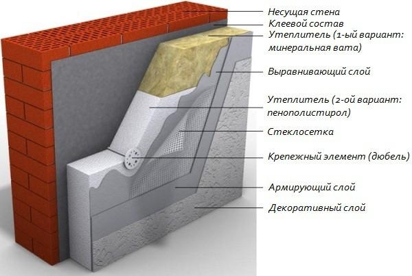 Схема утепления стен дома пенопластом