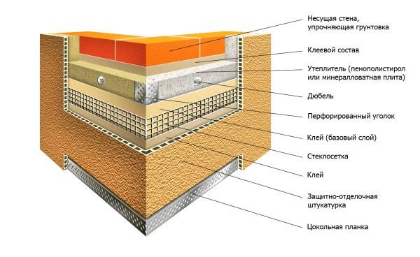 Структура тёплого штукатурного фасада: угловая зона