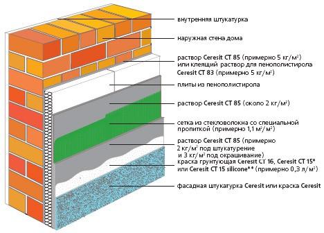 Как утеплить стены пенопластом снаружи по всем правилам
