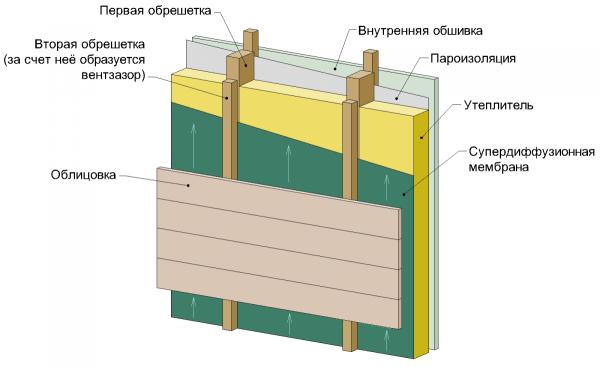 Многослойное утепление деревянного дома со слоем утеплителя, подложкой и мембраной, отводящей влагу из-под покрытия