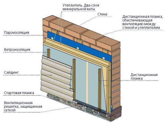 Схема утепления и гидроизоляции