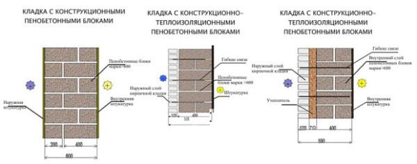 Схемы кладки пенобетонных блоков