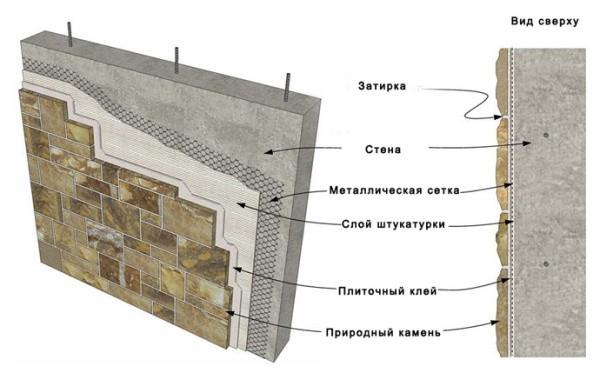 Укладка на стену тяжелого натурального декоративного камня