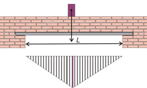 Проем в несущей стене с применением двутавра