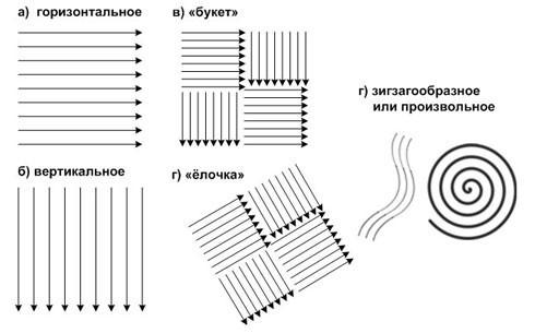 Схема нанесения на потолок обоев