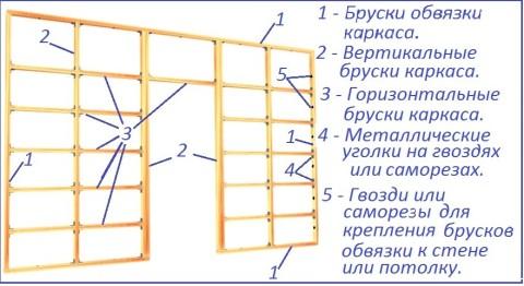 Схема установки обрешетки