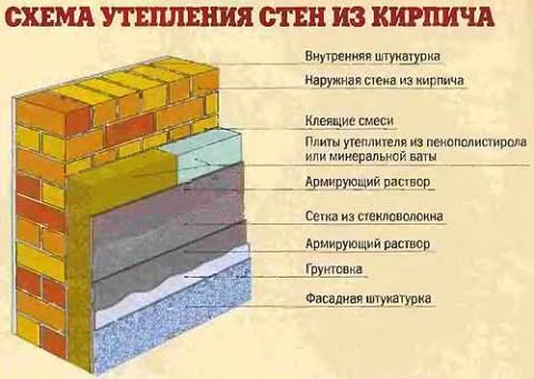 Схема утепление кирпичной стены