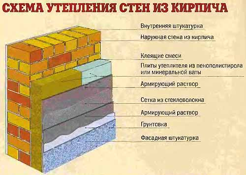 Как утеплить наружные стены кирпичного дома своими руками