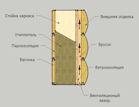 Схема вентиляции утеплителя