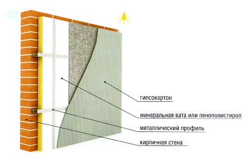 Схема внутреннего утепления кирпичной стены